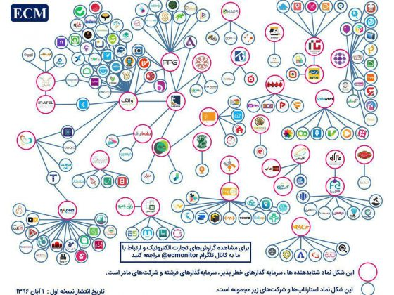 Who are the main players and investors in Iran's Startup ecosystem